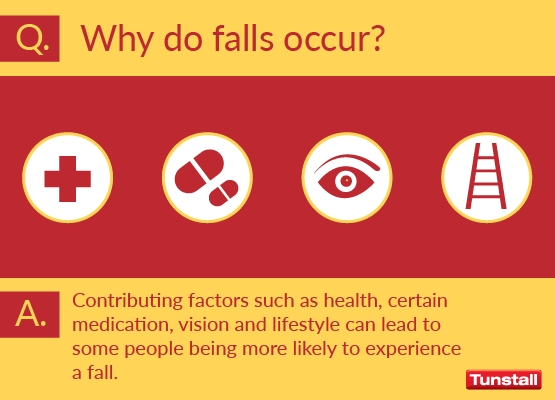 Why do falls occur?